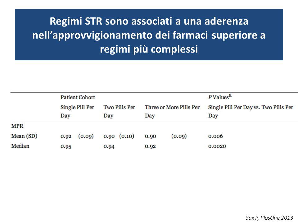 Regimi STR sono associati a una aderenza nell'approvvigionamento dei farmaci superiore a regimi più complessi