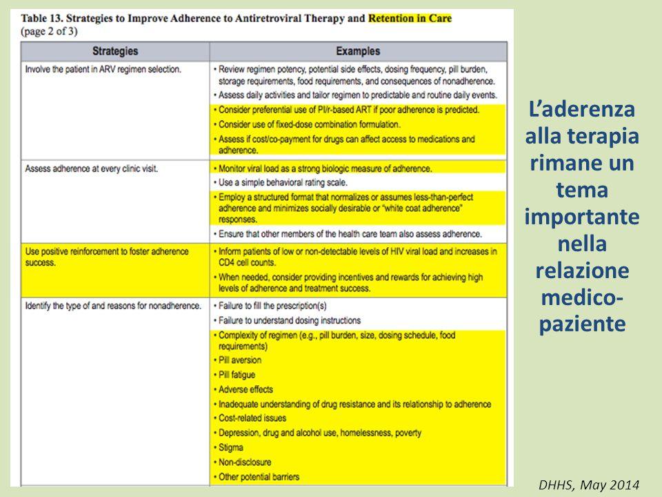 L'aderenza alla terapia rimane un tema importante nella relazione medico-paziente