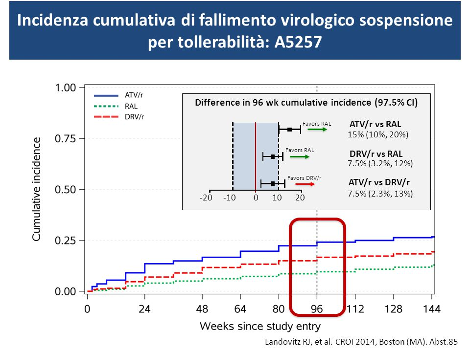 Difference in 96 wk cumulative incidence (97.5% CI)