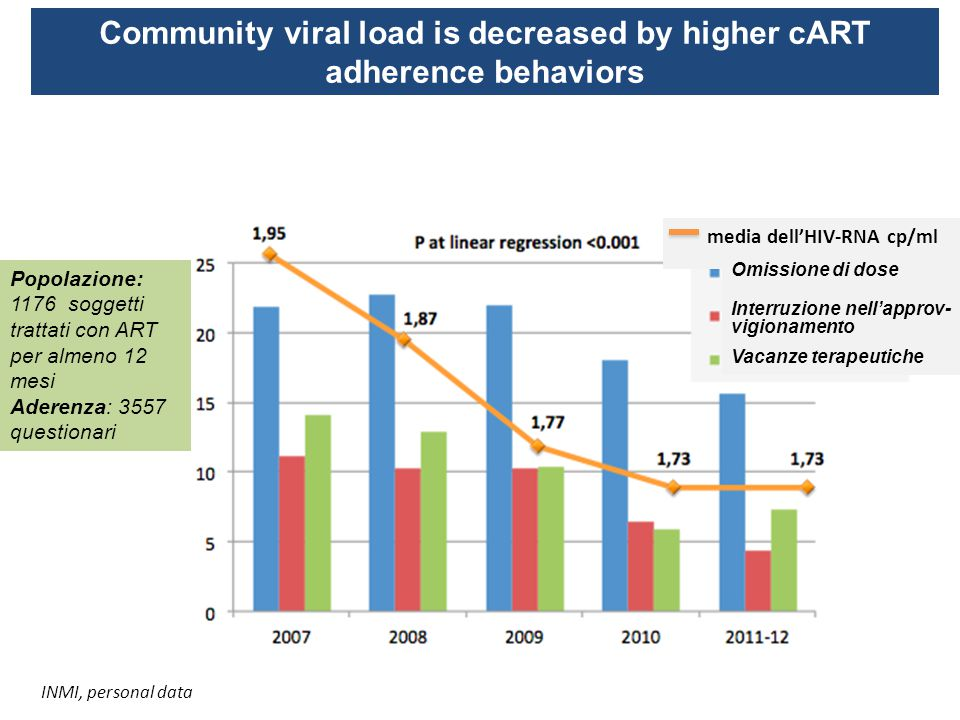 Community viral load is decreased by higher cART adherence behaviors