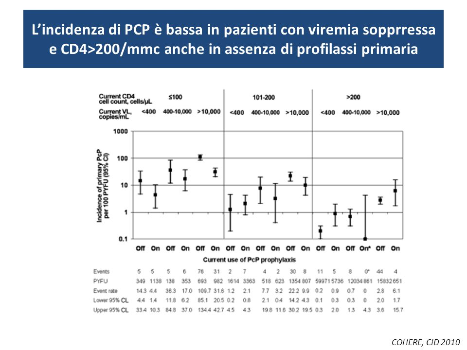 L'incidenza di PCP è bassa in pazienti con viremia sopprressa e CD4>200/mmc anche in assenza di profilassi primaria