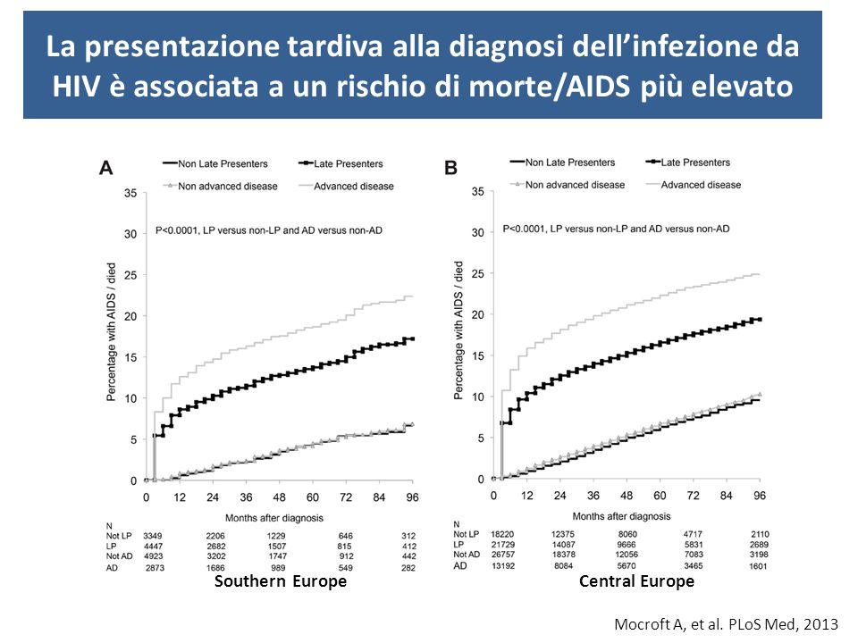 La presentazione tardiva alla diagnosi dell'infezione da HIV è associata a un rischio di morte/AIDS più elevato