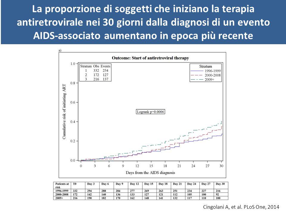 La proporzione di soggetti che iniziano la terapia antiretrovirale nei 30 giorni dalla diagnosi di un evento AIDS-associato aumentano in epoca più recente