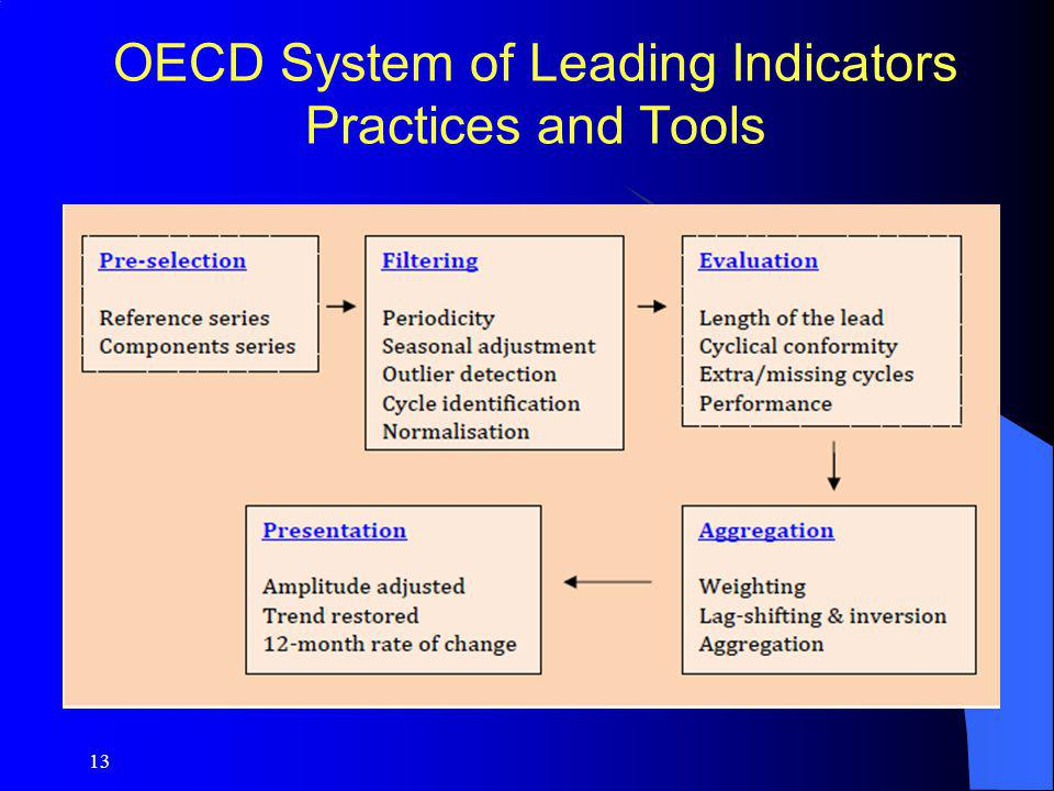 OECD System of Leading Indicators Practices and Tools
