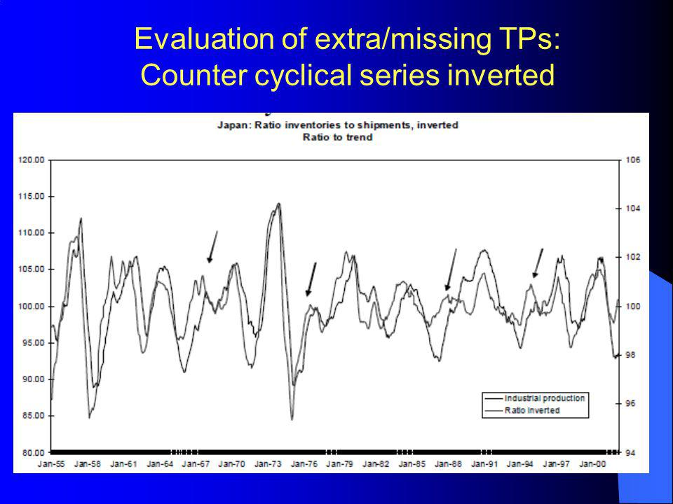 Evaluation of extra/missing TPs: Counter cyclical series inverted