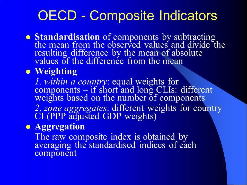 OECD - Composite Indicators