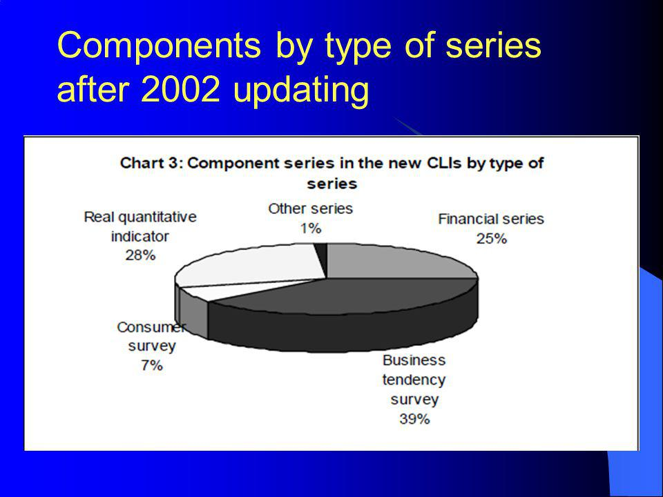 Components by type of series after 2002 updating