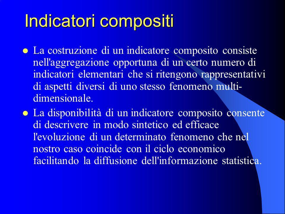 Indicatori compositi