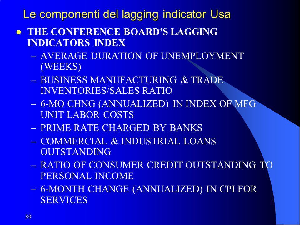 Le componenti del lagging indicator Usa