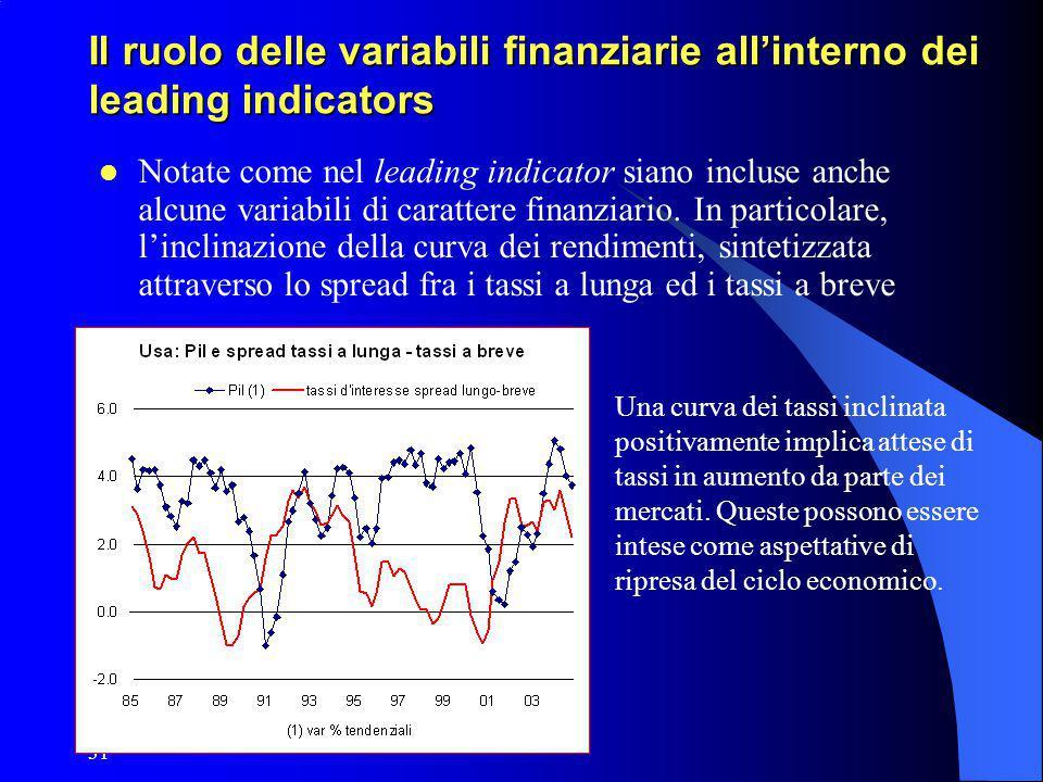 Il ruolo delle variabili finanziarie all'interno dei leading indicators
