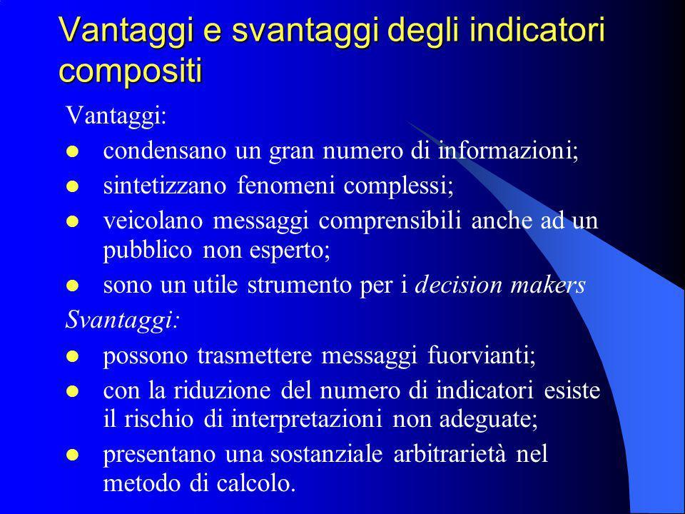 Vantaggi e svantaggi degli indicatori compositi