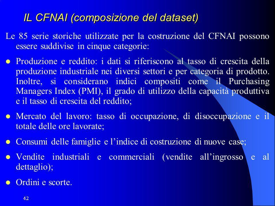 IL CFNAI (composizione del dataset)