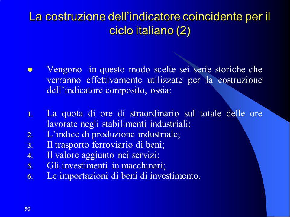 La costruzione dell'indicatore coincidente per il ciclo italiano (2)