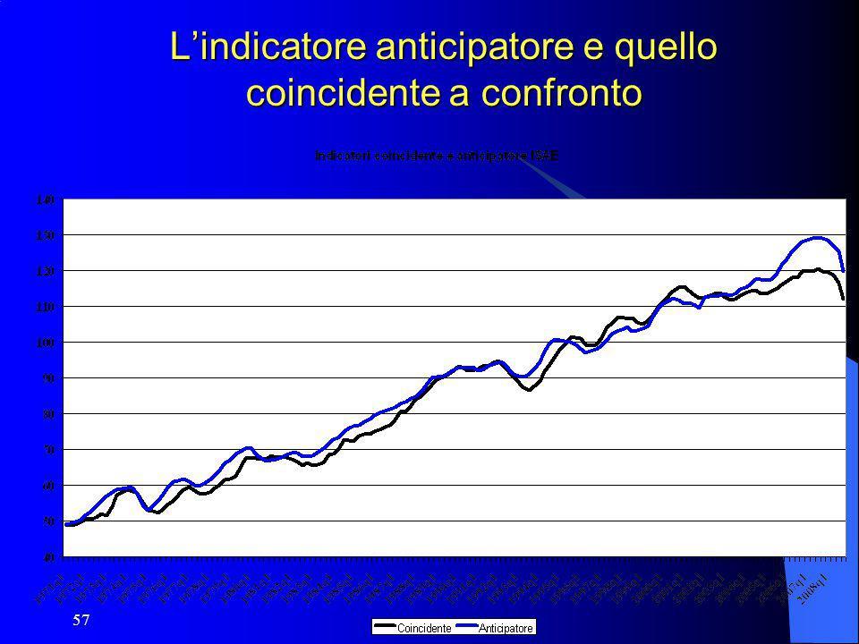 L'indicatore anticipatore e quello coincidente a confronto
