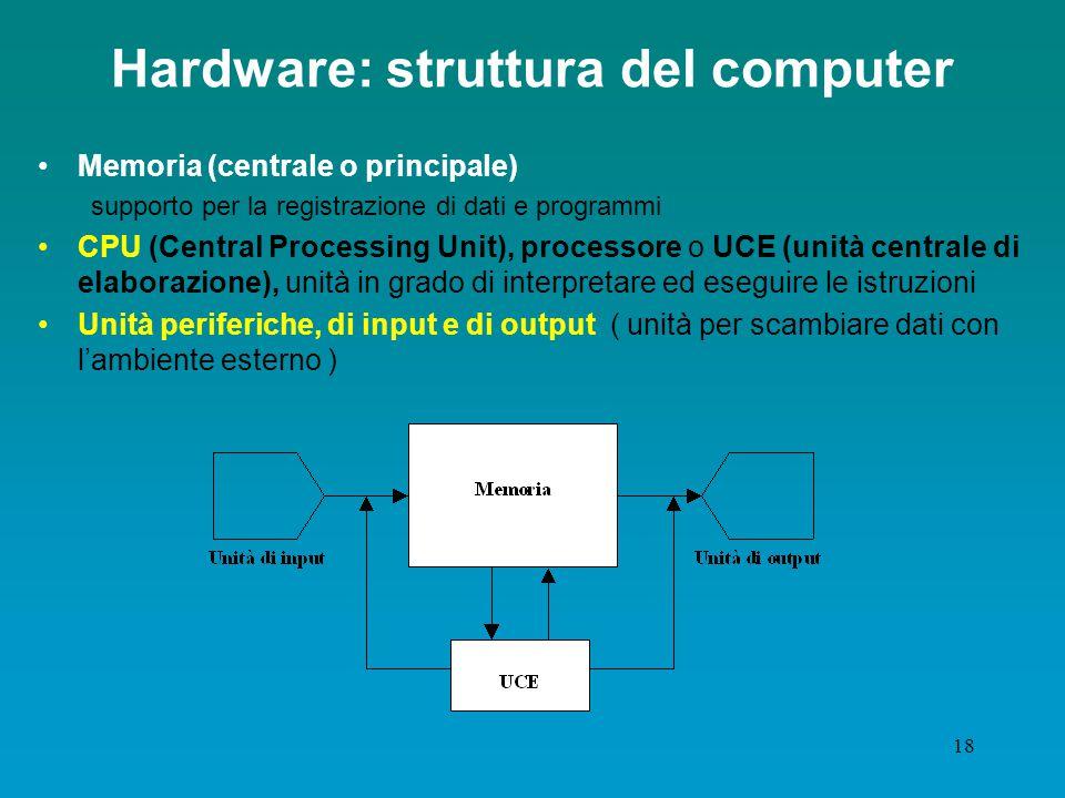 Hardware: struttura del computer