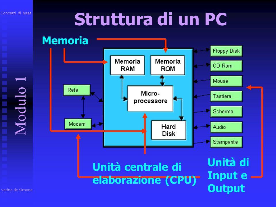 Struttura di un PC Modulo 1 Memoria Unità di Input e Output