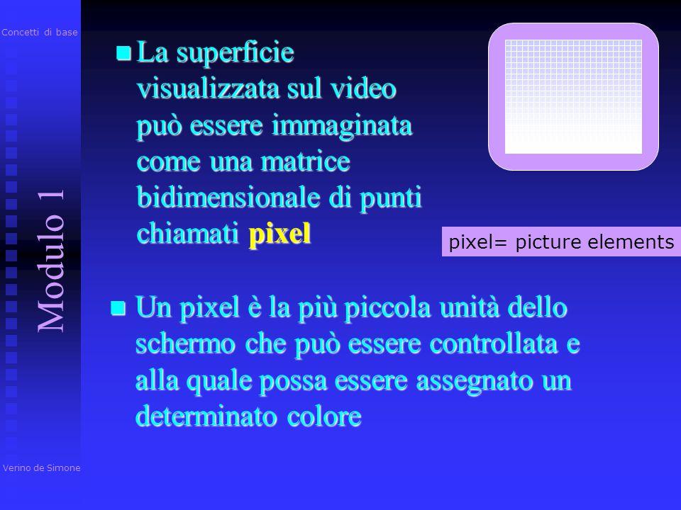 Concetti di base La superficie visualizzata sul video può essere immaginata come una matrice bidimensionale di punti chiamati pixel.