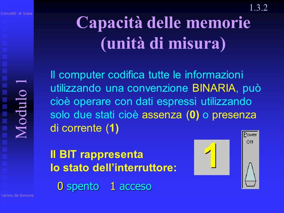 Capacità delle memorie (unità di misura)