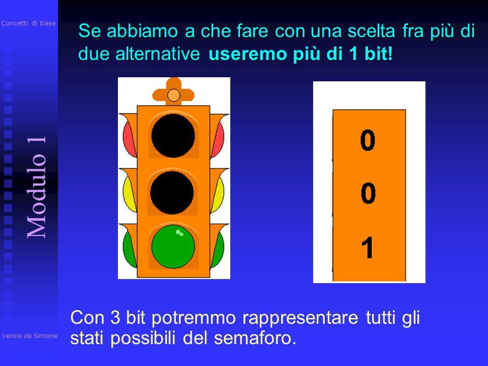 Concetti di base Se abbiamo a che fare con una scelta fra più di due alternative useremo più di 1 bit!