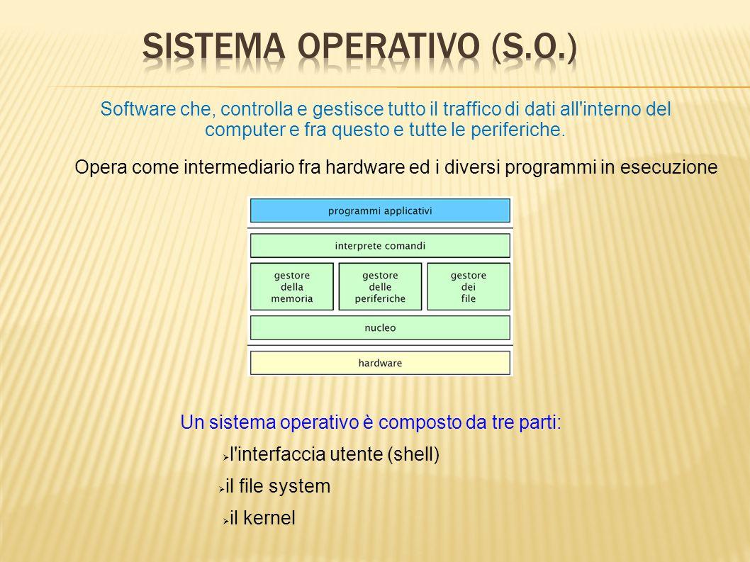 Sistema Operativo (S.O.)