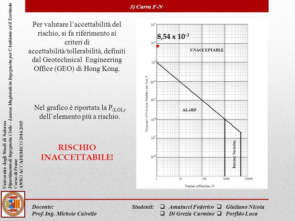 RISCHIO INACCETTABILE!