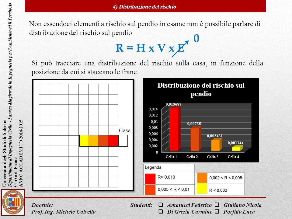 4) Distribuzione del rischio