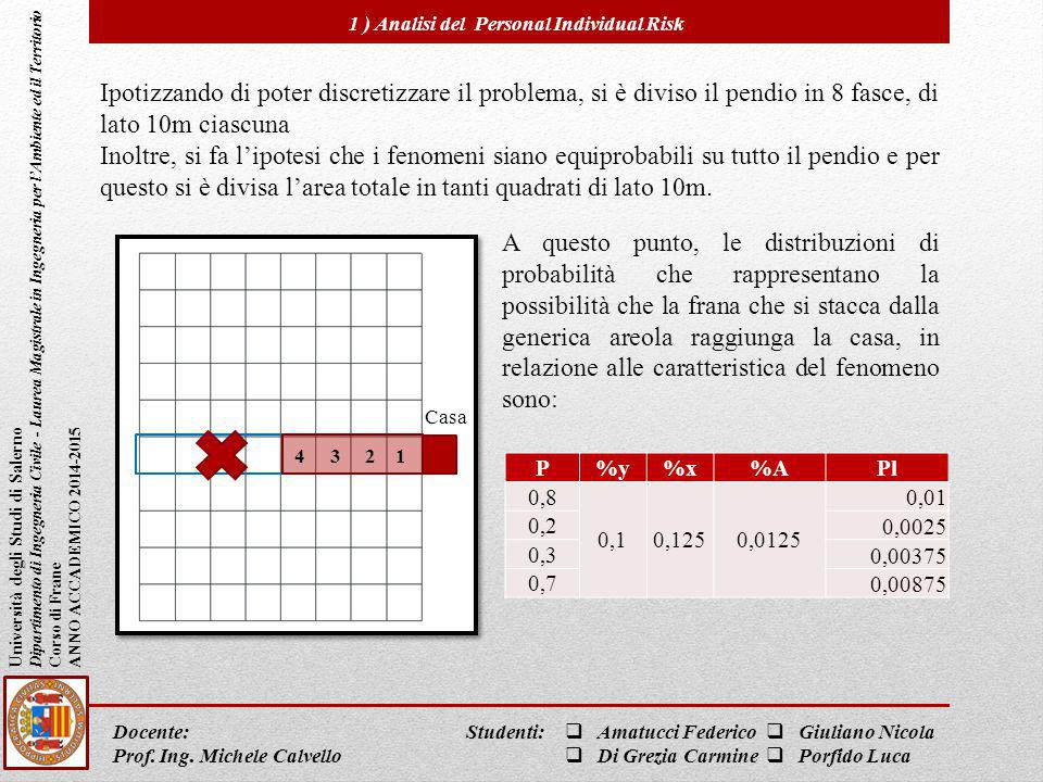 1 ) Analisi del Personal Individual Risk