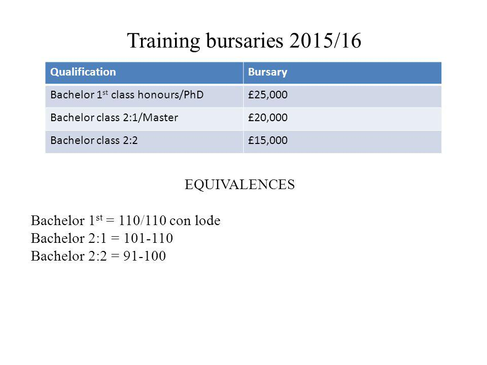Training bursaries 2015/16 EQUIVALENCES