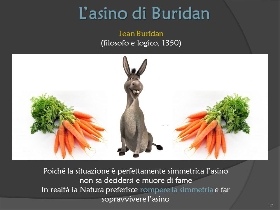 L'asino di Buridan Jean Buridan (filosofo e logico, 1350)