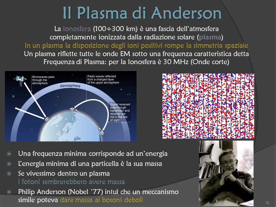 Il Plasma di Anderson La Ionosfera (100÷300 km) è una fascia dell'atmosfera. completamente ionizzata dalla radiazione solare (plasma)