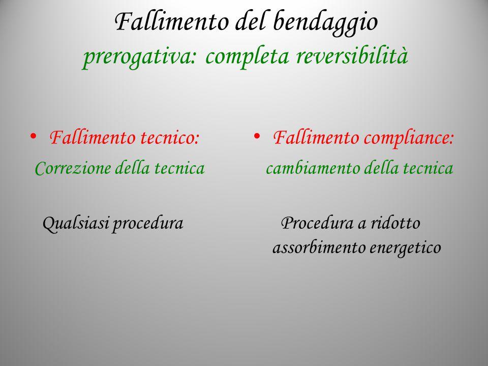 Fallimento del bendaggio prerogativa: completa reversibilità