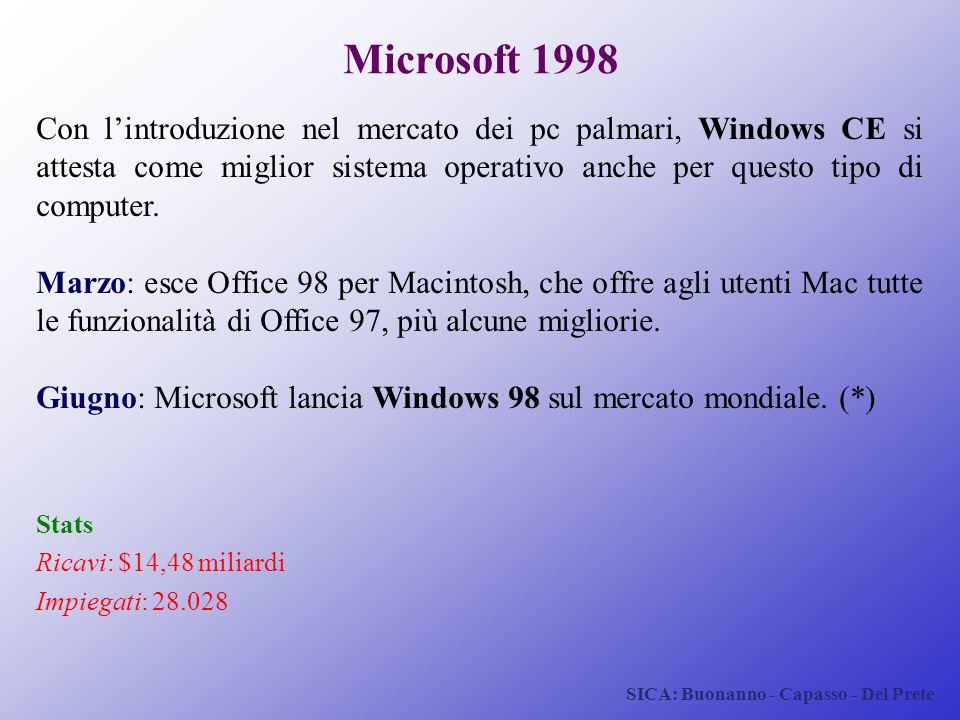 Microsoft 1998 Con l'introduzione nel mercato dei pc palmari, Windows CE si attesta come miglior sistema operativo anche per questo tipo di computer.