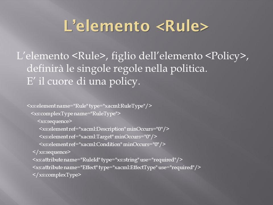 <xs:element name= Rule type= xacml:RuleType />