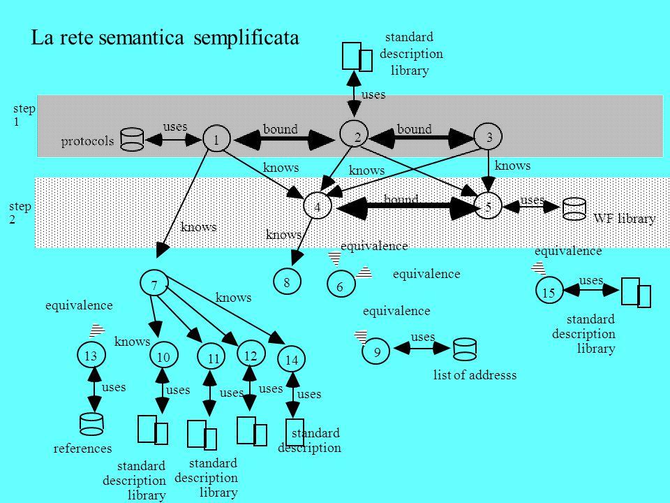 La rete semantica semplificata