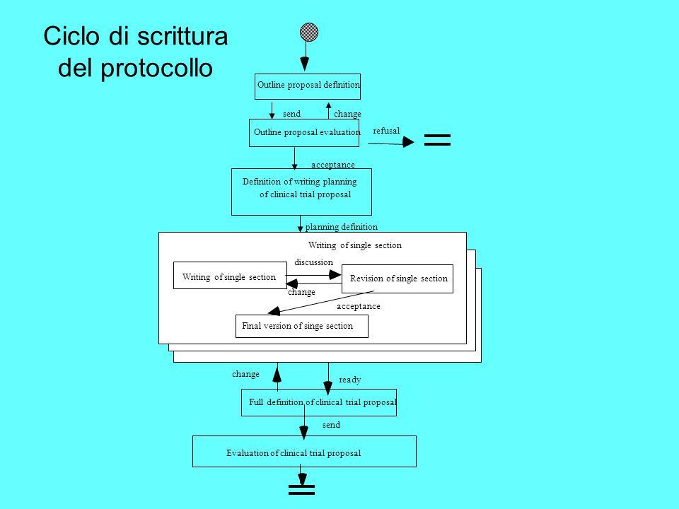Ciclo di scrittura del protocollo