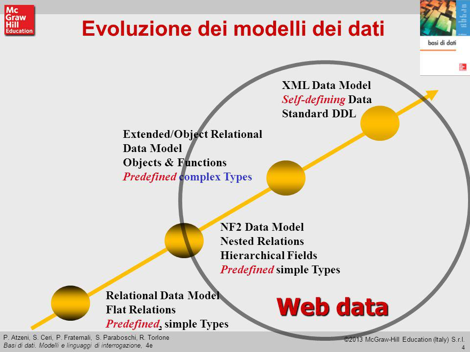 Evoluzione dei modelli dei dati