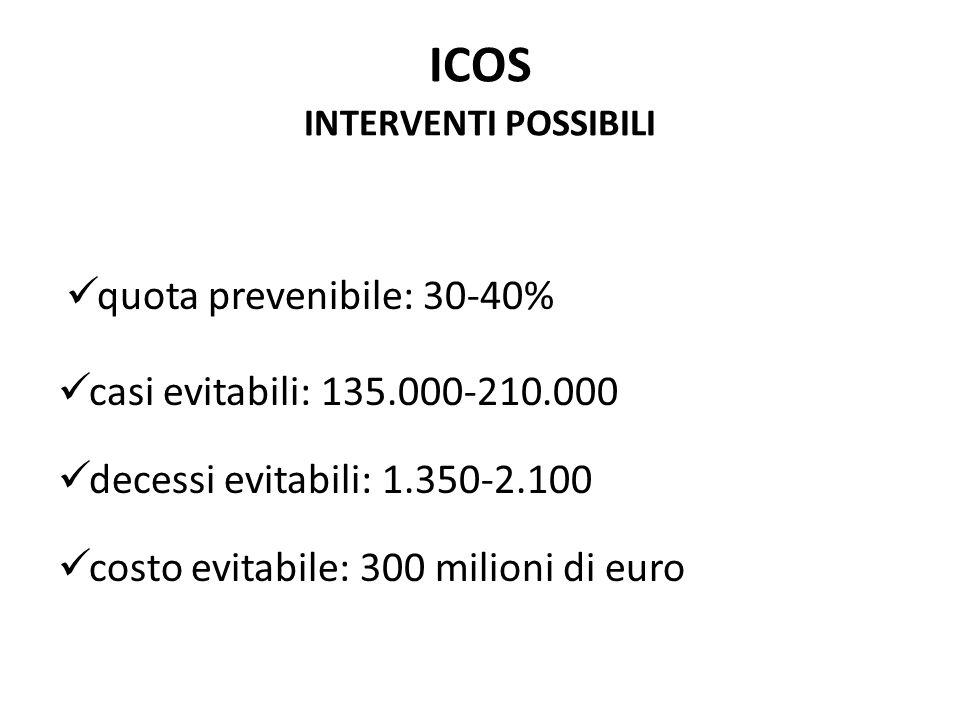 ICOS INTERVENTI POSSIBILI