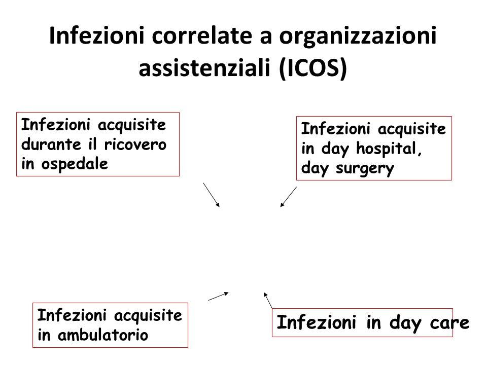 Infezioni correlate a organizzazioni assistenziali (ICOS)