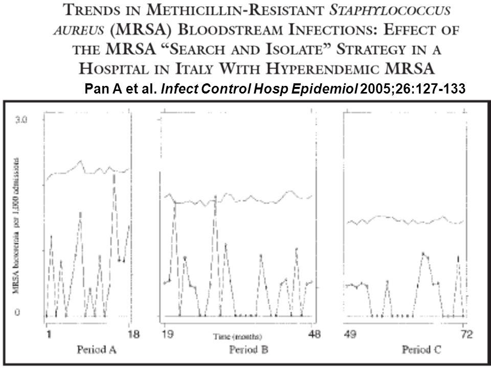 Pan A et al. Infect Control Hosp Epidemiol 2005;26:127-133
