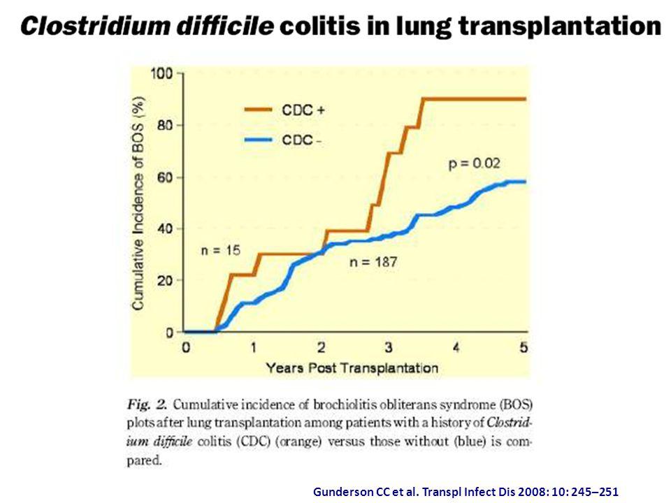 Gunderson CC et al. Transpl Infect Dis 2008: 10: 245–251