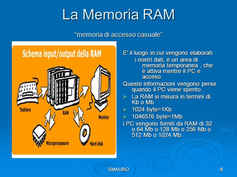 La Memoria RAM memoria di accesso casuale