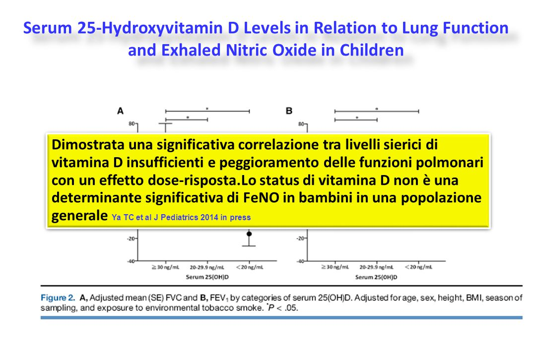 Serum 25-Hydroxyvitamin D Levels in Relation to Lung Function and Exhaled Nitric Oxide in Children