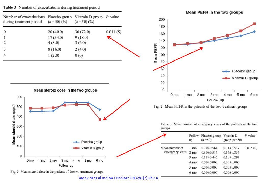 Una dose mensile di 60,000 UI di vitamina D riduce significativamente il numero di esacerbazioni vs placebo ( p =0.011). PEFR significantivamente aumenta nel gruppo di trattamento ( p =0.000). La dose mensile di vitamina D riduce significativamente la richiesta di steroidi (p =0.013) e di visite di emergenza (p =0.015). Il controllo dell'asma era raggiunto più precocemente nei pazienti che assumevano vitamina D.La vitamina D significativamente riduceva i livelli di gravità dell'asma sui 6 mesi di terapia (p =0.016).