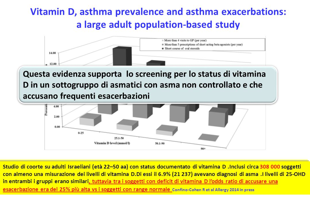 Vitamin D, asthma prevalence and asthma exacerbations: a large adult population-based study