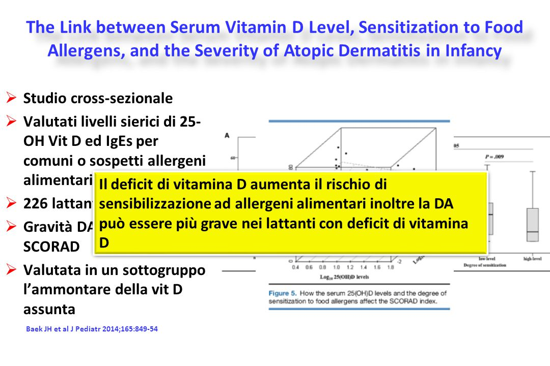 The Link between Serum Vitamin D Level, Sensitization to Food Allergens, and the Severity of Atopic Dermatitis in Infancy
