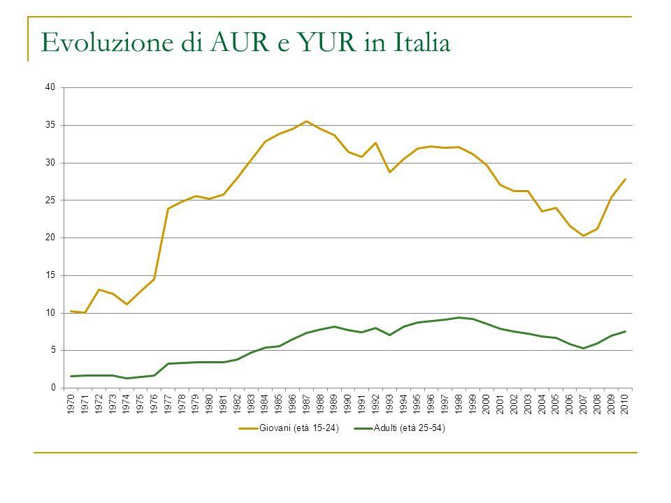 Evoluzione di AUR e YUR in Italia