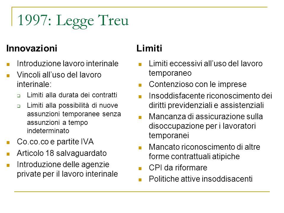 1997: Legge Treu Innovazioni Limiti Introduzione lavoro interinale
