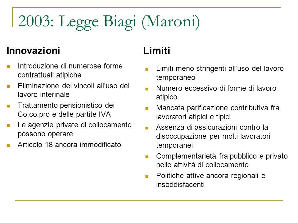 2003: Legge Biagi (Maroni) Innovazioni Limiti