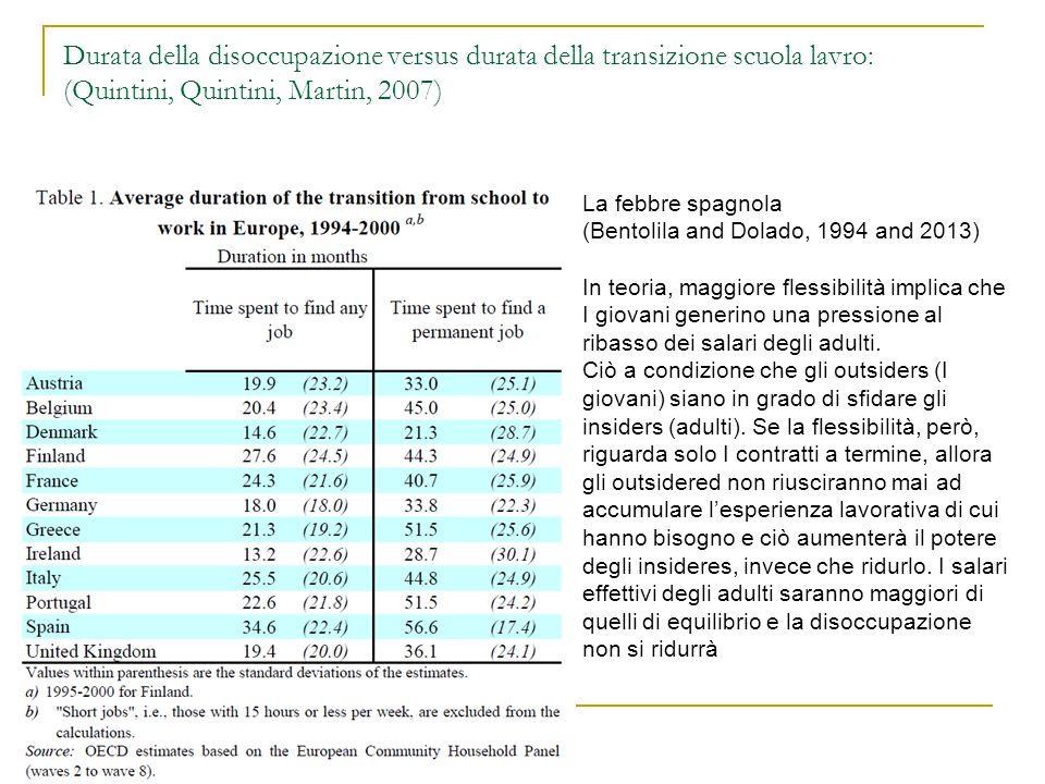 Durata della disoccupazione versus durata della transizione scuola lavro: (Quintini, Quintini, Martin, 2007)