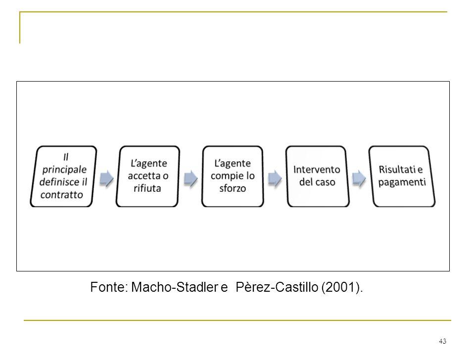 Fonte: Macho-Stadler e Pèrez-Castillo (2001).